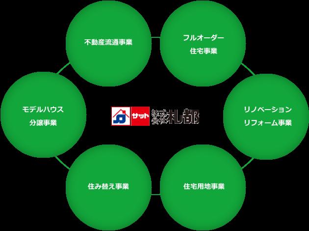 札都6つの事業領域