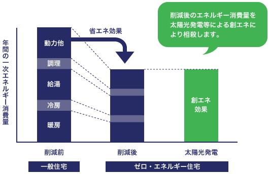 一般住宅とゼロ・エネルギー住宅の比較図