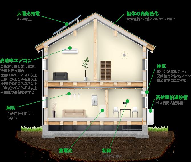 長期優良住宅認定基準のイメージ