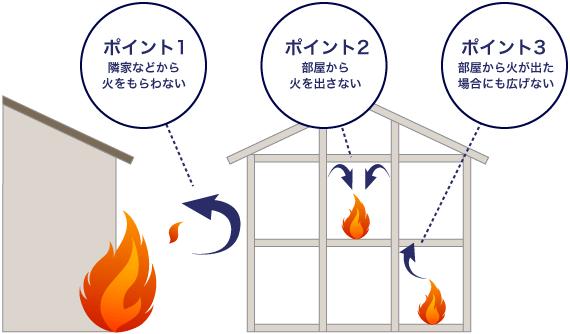 省令耐火構造3つのポイント